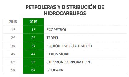 Equión entre las mejores empresas por sectores en responsabilidad y Gobierno Corporativo en 2019